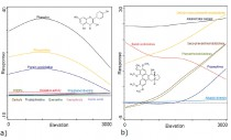 Defense curves averaged for eight Ficus spp. for polyphenols (a) and alkaloids (b)